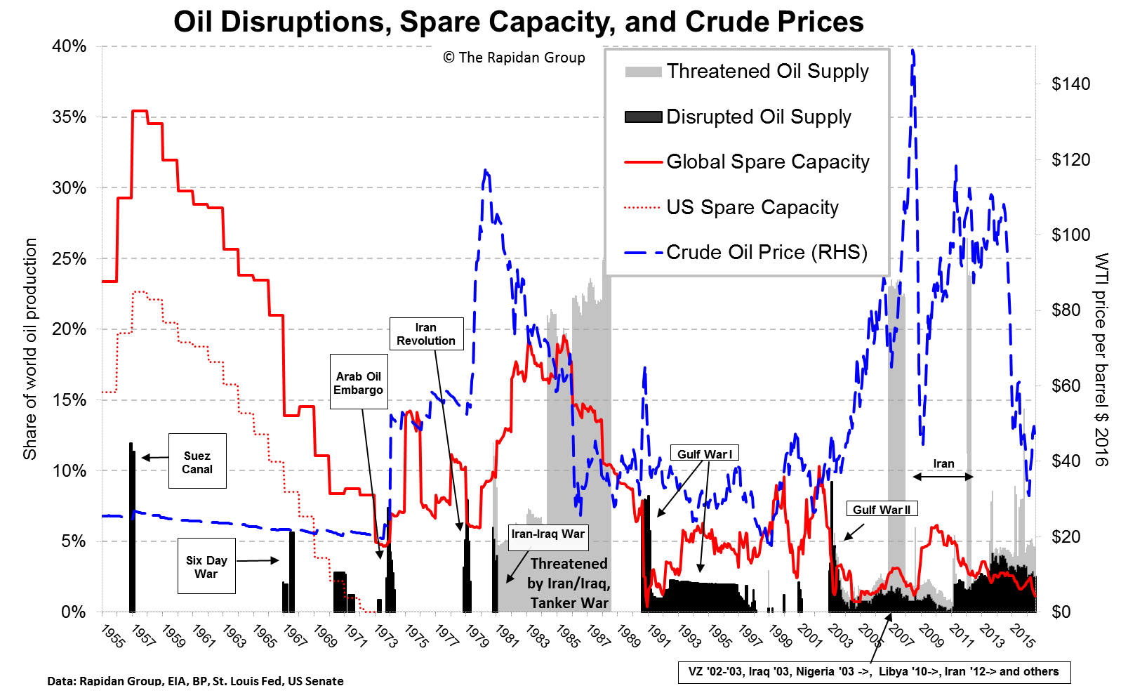 Oil Disruptions, Spare Capacity, and Crude Prices