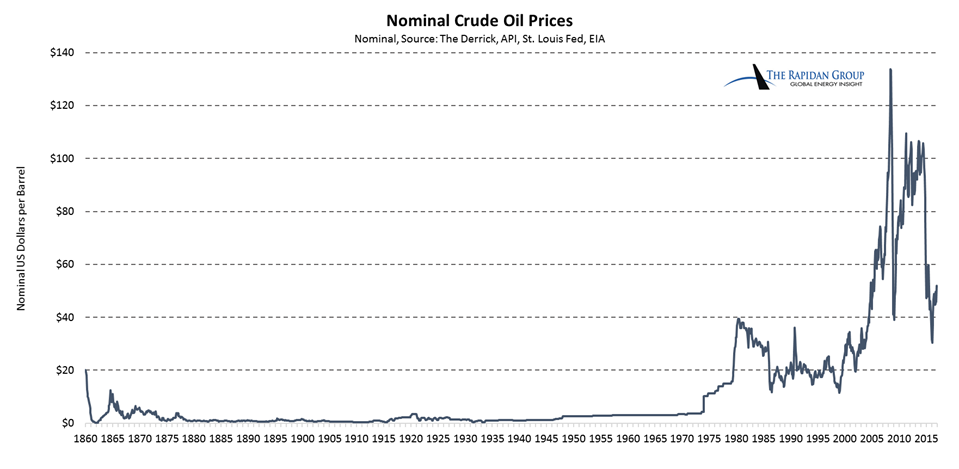 Nominal Crude Oil Prices