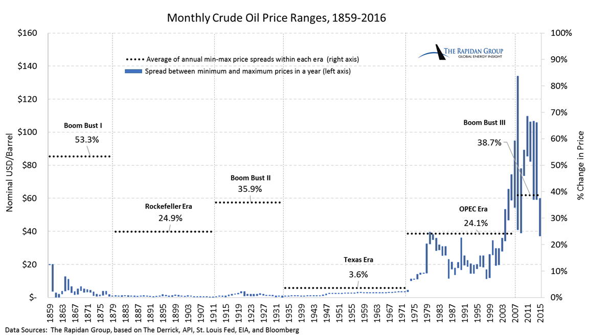 Monthly Crude Oil Price Ranges